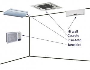 Tipos de Ar condicionado
